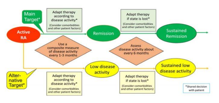 inmunograma artritis. Treat-to target