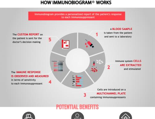 Discover how the IMMUNOBIOGRAM® works