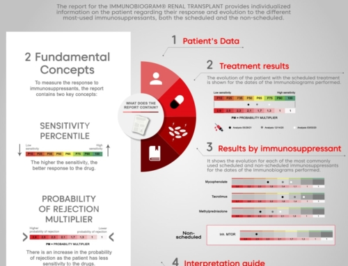 The IMMUNOBIOGRAM® report and how to interpret it?